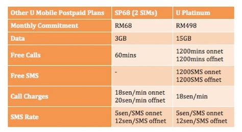 u mobile supplementary line update 2016 plans the complete list of postpaid plans
