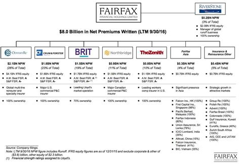 Fairfax Financial Letter To Shareholders Fairfax The Canadian Berkshire Hathaway Fairfax Financial Holdings Ltd Otcmkts Frfhf