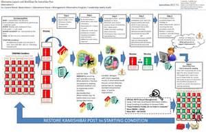 Improvement Report Template kamishibai process and general training instructions