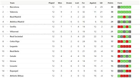 chions league table and fixtures primera league table football primera divisi 211 n