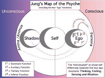 carl jung psyche map consciousness  perspectives