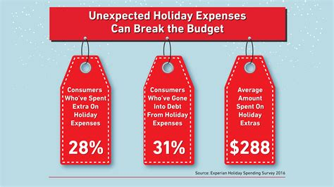 Take The Budget Fashionistas Shopping Survey The Budget Fashionista by Spending Has Many Consumers Saying Bah Humbug