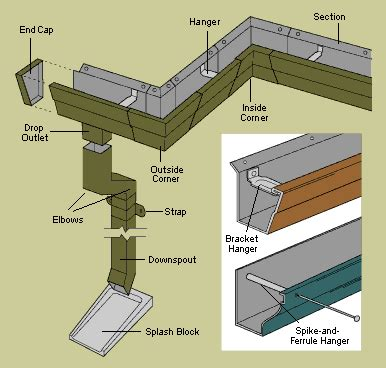 house gutters house gutters system how it fits together gutterhelmet com