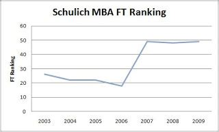 Us And Canada Mba Ranking Wise by Canadian Mba Schools Schulich Mba 2009
