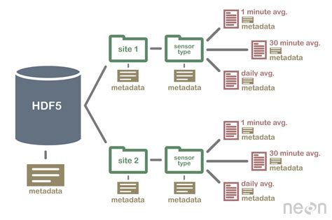 file format hdf5 introduction to hierarchical data format hdf5 using