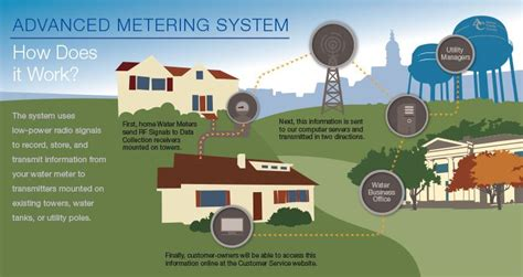Athens Clarke County Property Records Advanced Metering Infrastructure Ami Athens Clarke