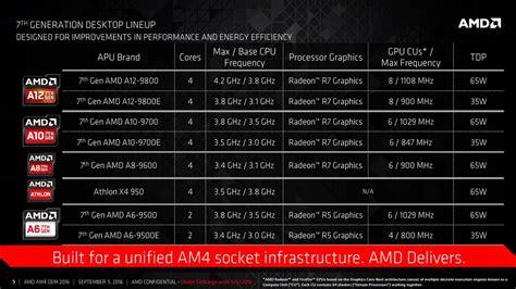 Amd Athlon X4 950 Bristol Ridge 3 5ghz Up To 3 8ghz Socket Am4 amd zapowiada apu si 243 dmej generacji bristol ridge tw 243 j vortal technologiczny frazpc pl