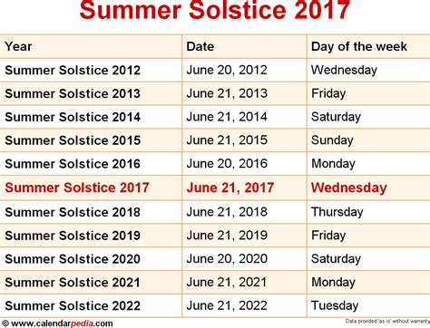 what date does new year start 2015 when is summer solstice 2017 2018 dates of summer solstice