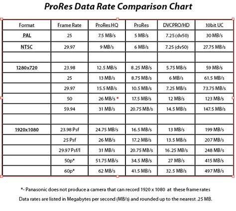 video format file size chart prores a closer look by gary adcock provideo coalition