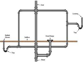 Sewer Vs Septic half bath sinks bathroom drain vent plumbing diagram