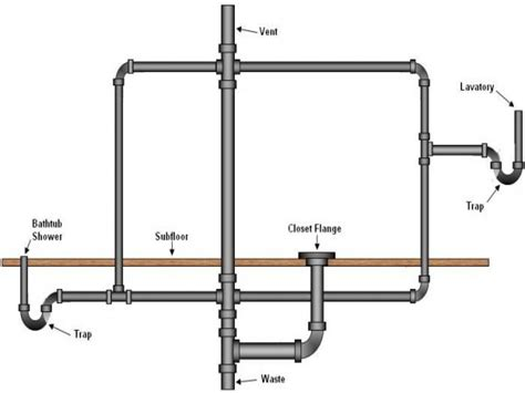 bathtub drain plumbing diagram half bath sinks bathroom drain vent plumbing diagram
