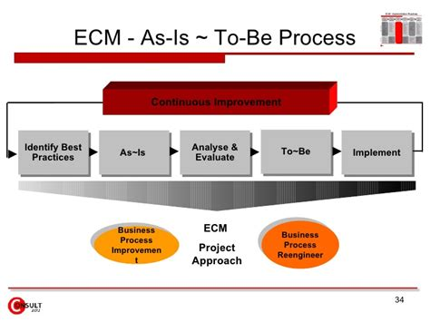 enterprise content management ecm system
