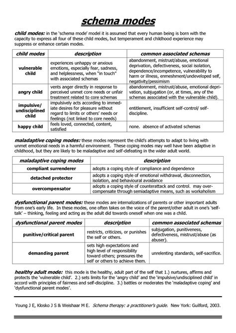 Schema Therapy Worksheets schema therapy modes counseling therapy