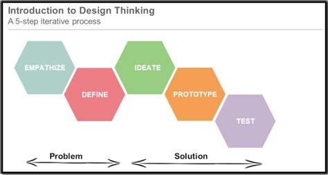 design thinking blogs sap leonardo design thinking sap blogs