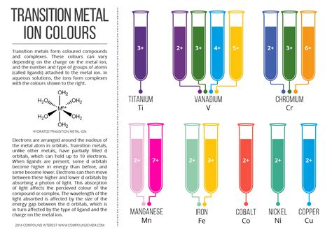 color transition colours of transition metal ions in aqueous solution