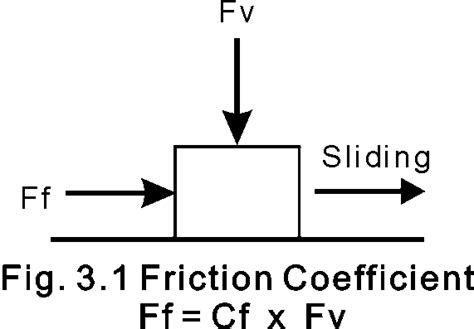 define rubber st coefficient of friction definition