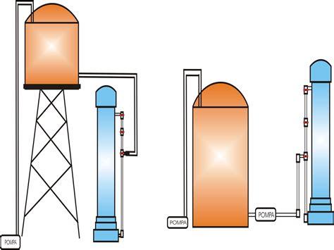 Cara Membuat Alat Ukur Ph Tanah Sederhana sistem penyaringan air sederhana dan sistem modern