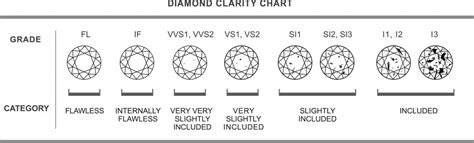 clarity and color scale clarity of a voltairediamonds ie