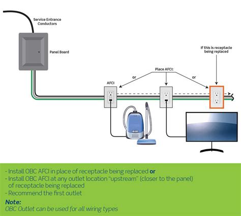 wiring receptacle code wiring diagrams