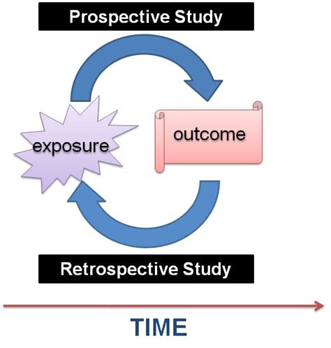 retrospective cross sectional study design retrospective cohort study archives manuscriptedit