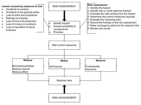 Risk Management Mba Project Pdf by Best 25 Risk Management Ideas On Process