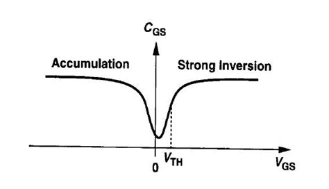 mos capacitor cv measurement help mos capacitor capacitance calculation