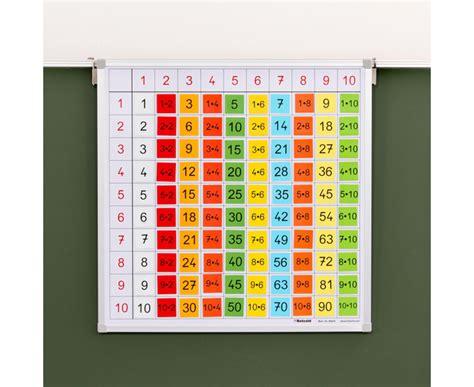 einmaleins tafel einmaleins tafel mit farbigen ergebnis k 228 rtchen betzold de