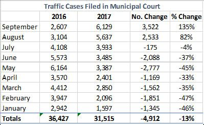 Milwaukee Municipal Court Records Wisconsin Justice Initiative