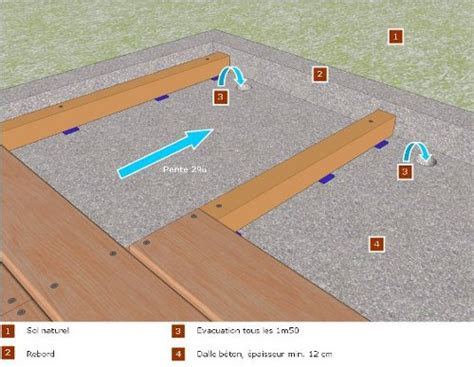 Réaliser Une Terrasse En Bois 3624 by Nivrem Realiser Terrasse Bois Sur Terre Diverses