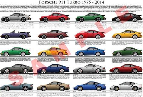 porsche 911 pictures by year porsche 911 turbo evolution model chart porsche