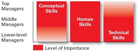 Skills Nebessary For Mba by Managers And Entrepreneurs Uoda Mba