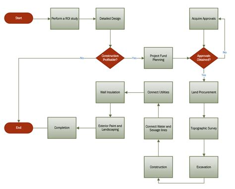 construction flow chart template creating custom data graphics in visio office blogs
