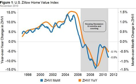 home value declines surpass those of great depression