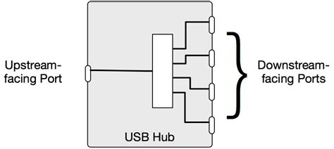 usb hub diagram wiring diagram schemes
