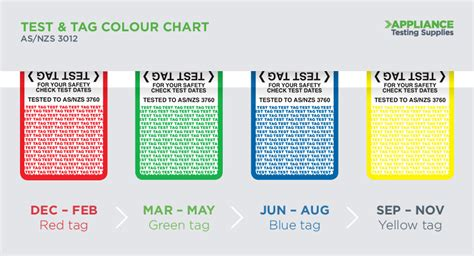 color tag which test tag colours should you be using
