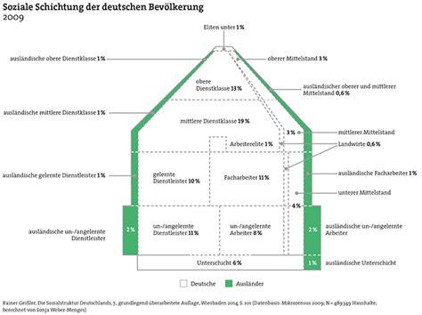 dahrendorf haus facetten der modernen sozialstruktur www bpb de