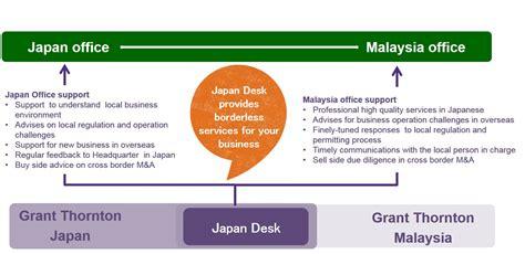 Grants Gov Help Desk by Japan Desk