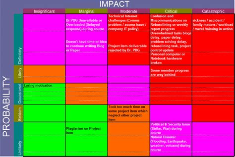 W12 Di Risk Analysis Mercure Aace 2013 Mercure Aace 2013 Risk Probability And Impact Matrix Template Excel