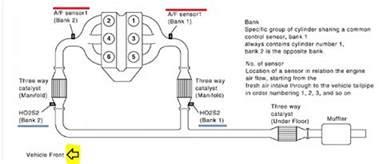 Fuel System Monitor Bank 2 Obdii Code P1283 2004 Nissan Maxima Air Fuel Ratio