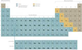 Cation And Anion Periodic Table by Naming Ionic Compounds
