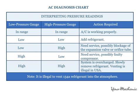 car air conditioner low refrigerant symptoms how to troubleshoot a broken car air conditioner