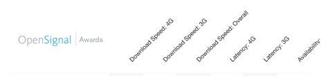 miglior operatore mobile veloce il migliore operatore mobile secondo