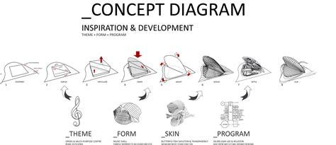 design concept diagram architecture design concept diagram wiring library