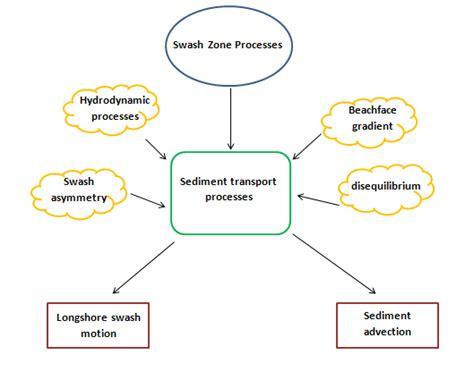 mind map outline template essay mind map