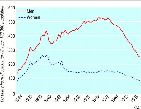 female pattern heart disease sex matters secular and geographical trends in sex
