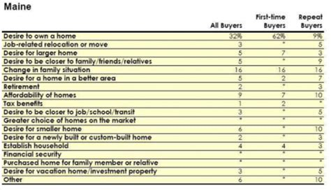 characteristics of maine home buyers in 2011 maine home