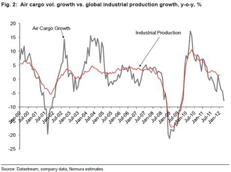 air cargo volume points to a sharp decline in global industrial production business insider