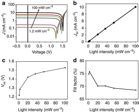 Light Intensity Equation by Equation For Light Intensity Tessshebaylo
