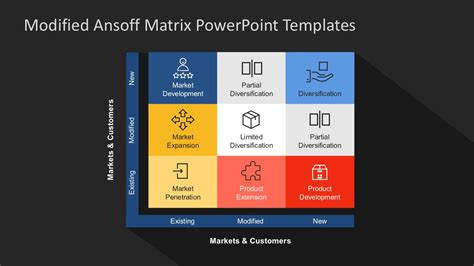 modified ansoff matrix powerpoint template slidemodel