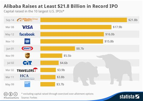 alibaba value chart alibaba raises at least 21 8 billion in record ipo